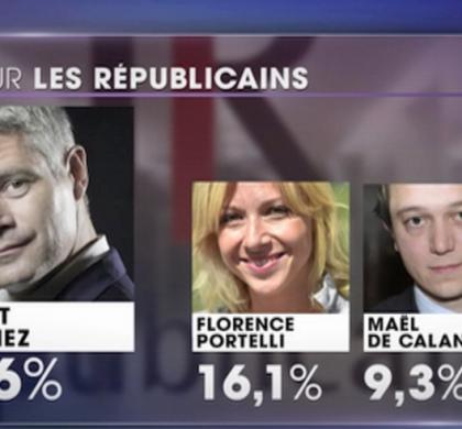 [Zap Actu] Laurent Wauquiez élu président des Républicains dès le premier tour (11/12/2017)